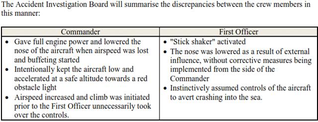 Disrepencies According to Preliminary Report