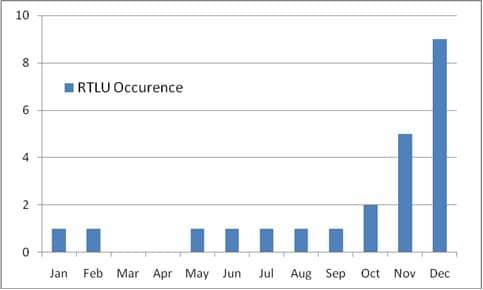 Final Report PK-AXCRTLU Occurences