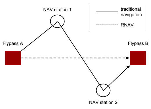 A simple diagram showing the main difference between traditional navigation and RNAV methods (by Spidru)
