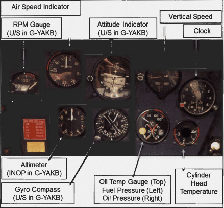 Rear Cockpit Instruments: U/S stands for UnServiceable