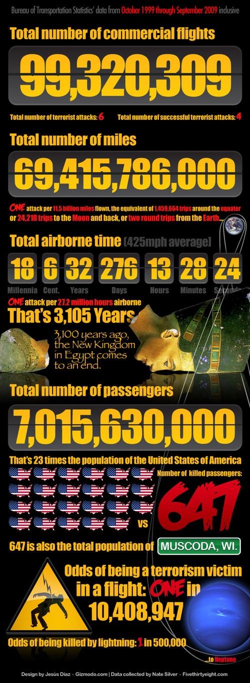 500x_odds-of-airborne-terror2